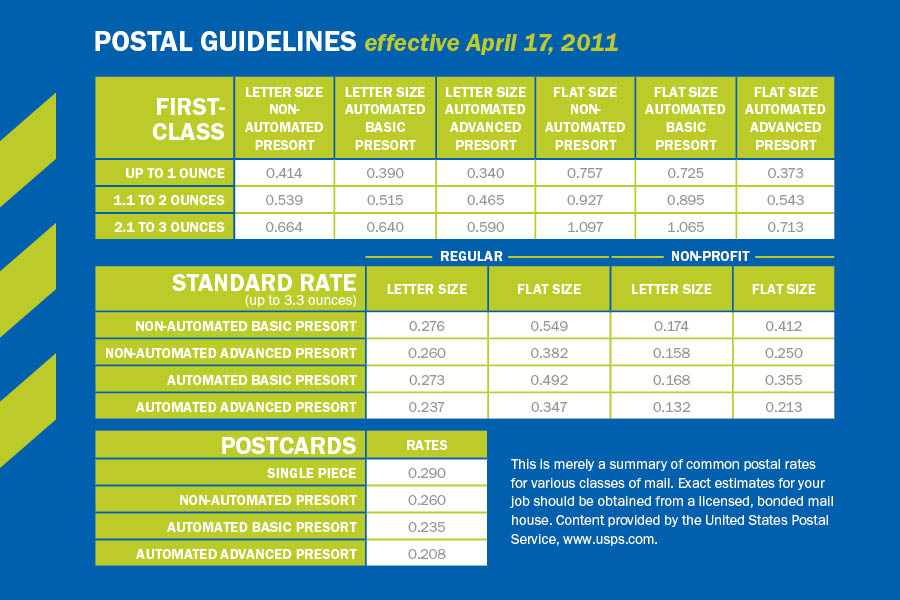 Postal rate increases go into effect April 17   CSG Creative